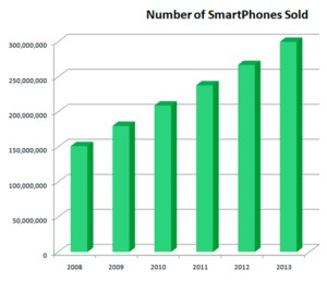 Smart Phone Sales Stats